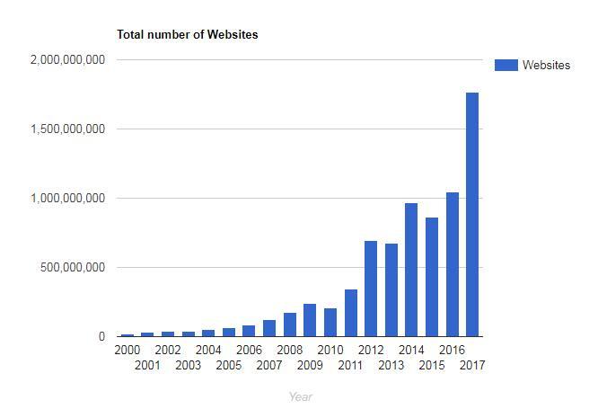 internet live statsのグラフ